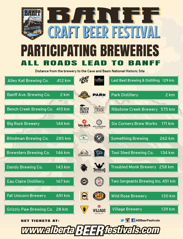 BANFF2015_Breweries_wlogos